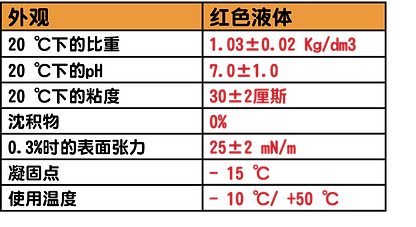 BIO FOR C 潤濕和發泡添加劑.png