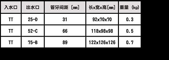 TURBO-TWIST: 適配接口1.png