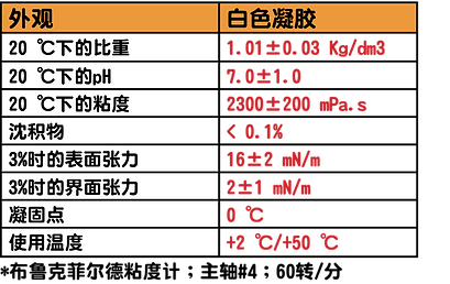 FILMOPOL 3 含氟合成AFFF-AR泡沫濃縮液3X3.png
