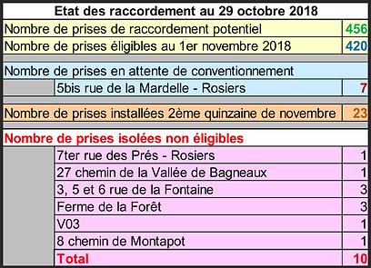 Etatdes raccordements au 29-10-2018.png