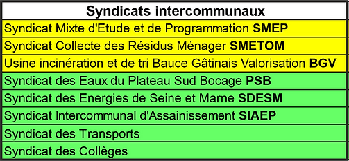 syndicats intercommunaux.png