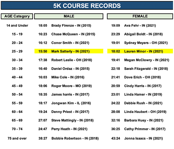 CourseRecord_5K_2021.png