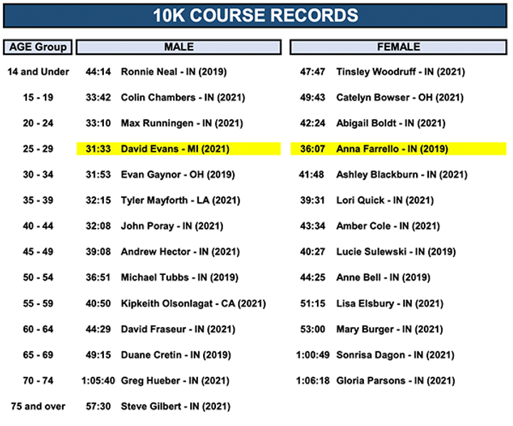 CourseRecord_10K_2021.png