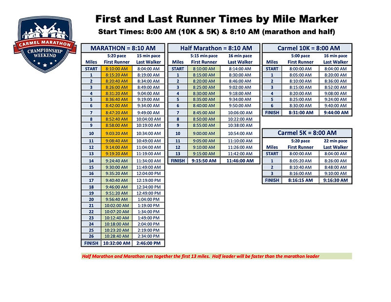 2021 MASTER First and Last Runner Course