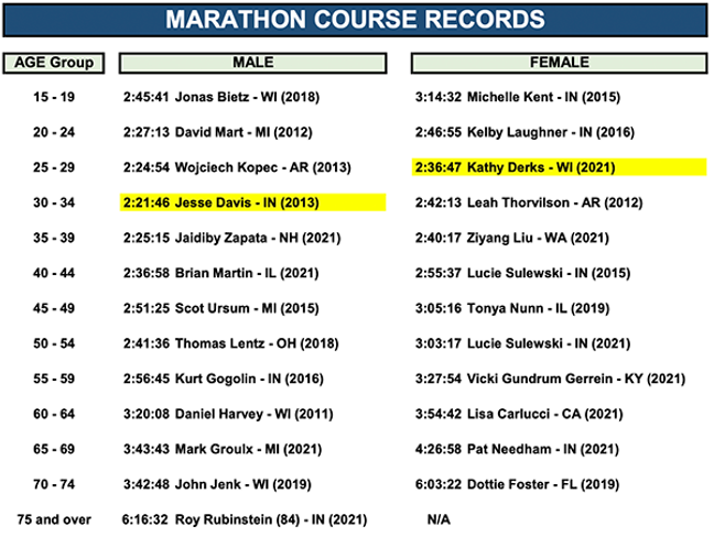 CourseRecord_Full_2021.png