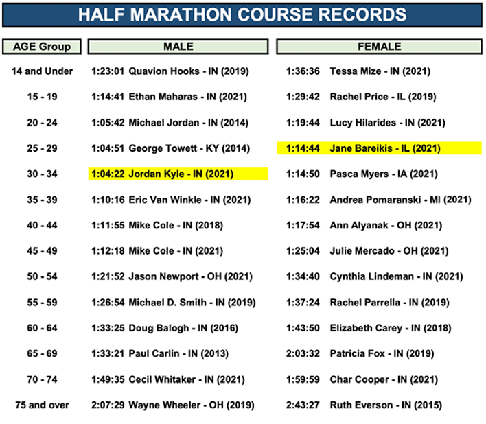 CourseRecord_Half_2021.png
