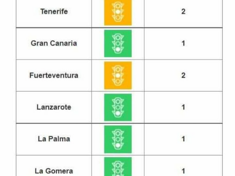 Gran Canaria drops to level 1 of health alert and Fuerteventura to level 2