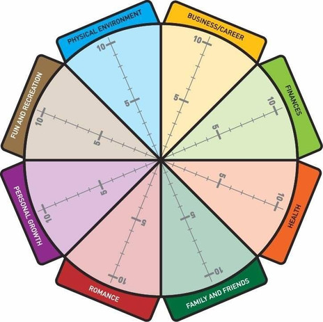 Wheel of Life...