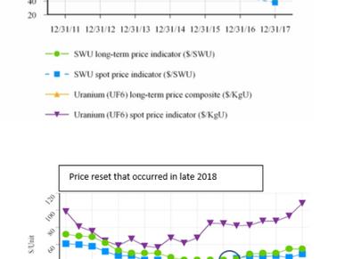 Centrus Energy: A Low Risk High Reward Play On Uranium