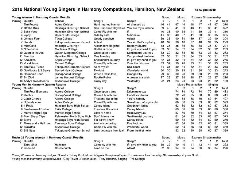 2010 National YSIH quartet results.jpg