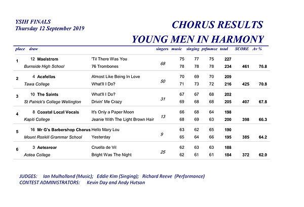 YMIH Chorus 2019F_edited.jpg