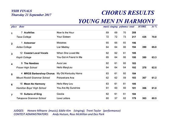 2017 YMIH Chorus.jpg