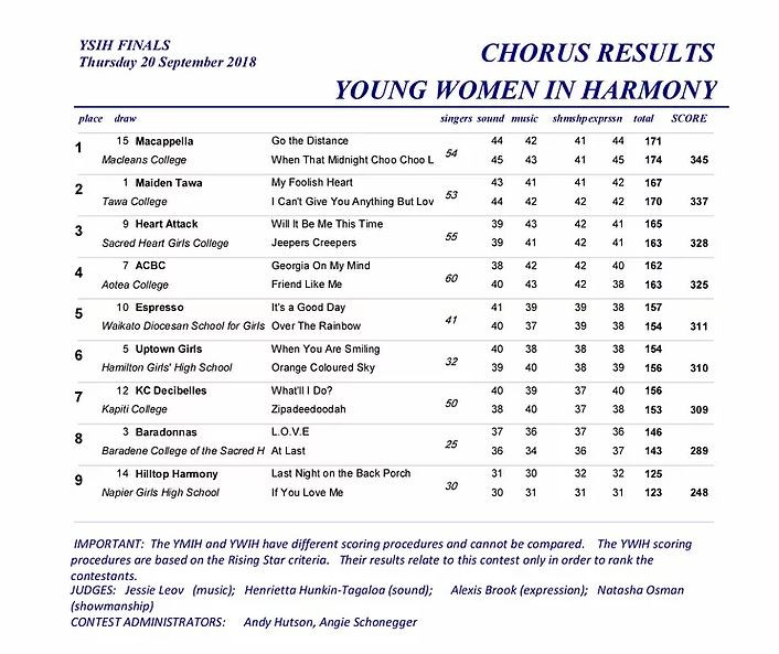 2018 YWIH Chorus National Result