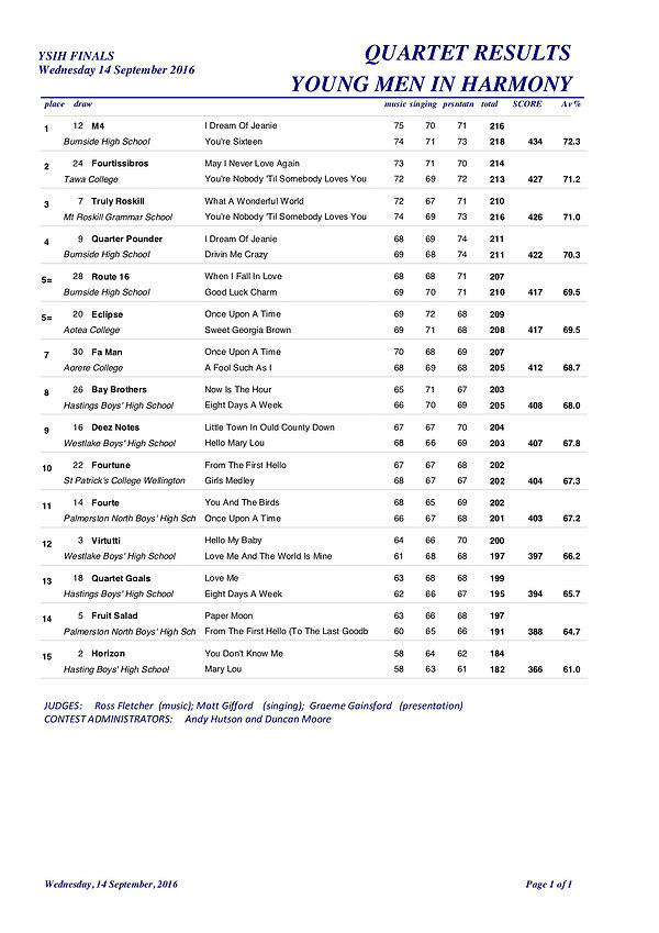 YMIH2016 Quartet Results.jpg