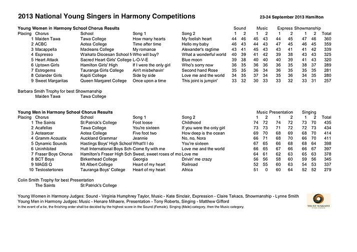 2013 National YSIH chorus results.jpg