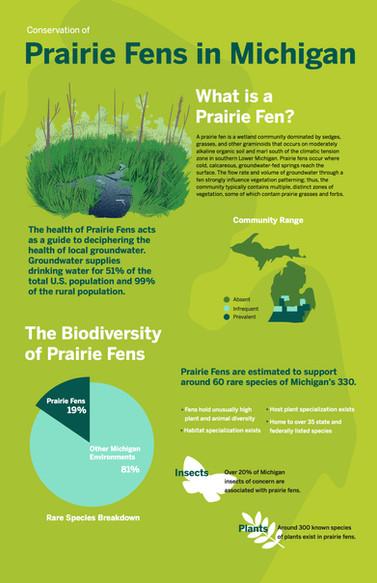 Prairie Fens
