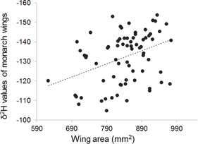 (Sort of) New paper on monarch migration, OE, and wing size published