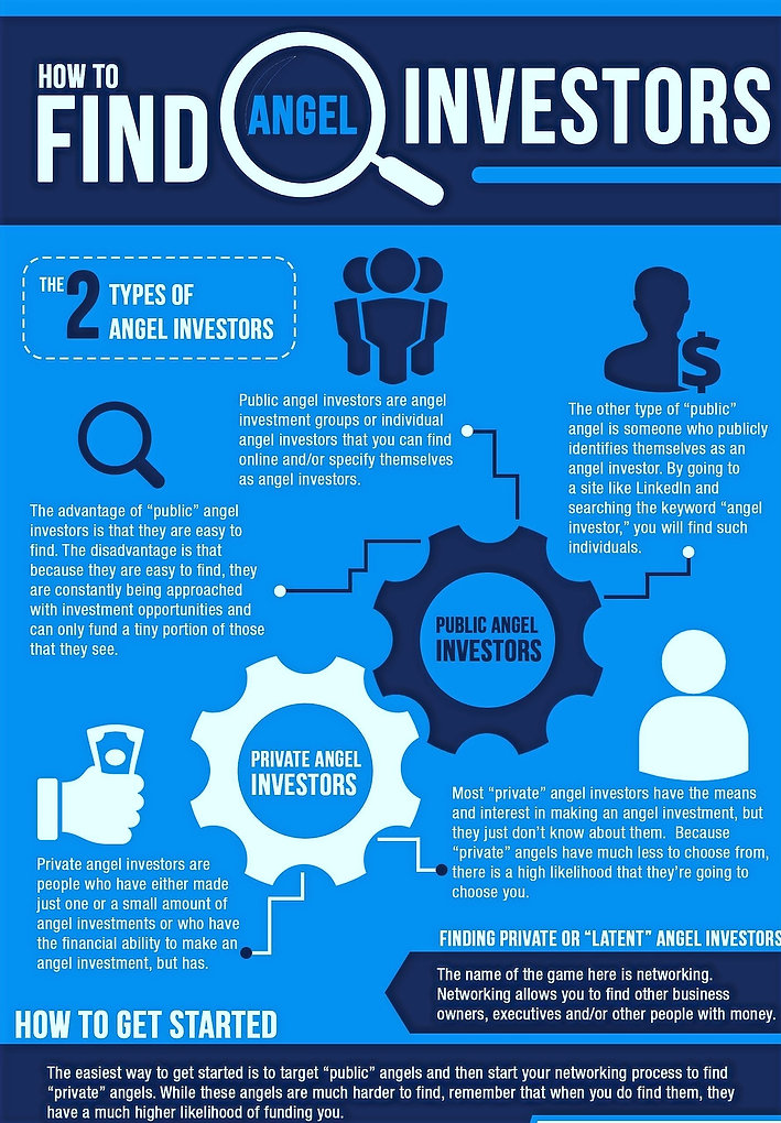 How to Find Investors