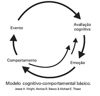 Terapia_Cognitivo_comportamental_Guarulhos