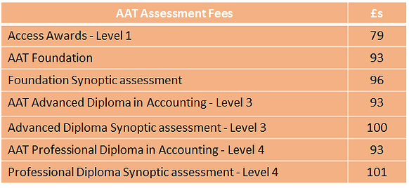 AAT fees Sept 2021.png