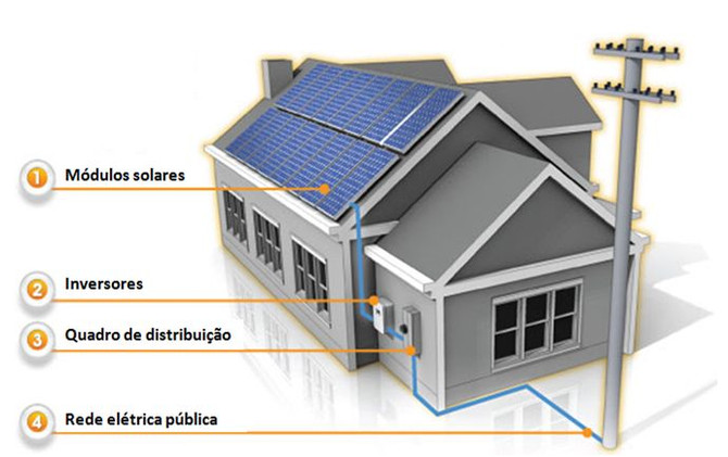Sistema energia solar fotovoltaica