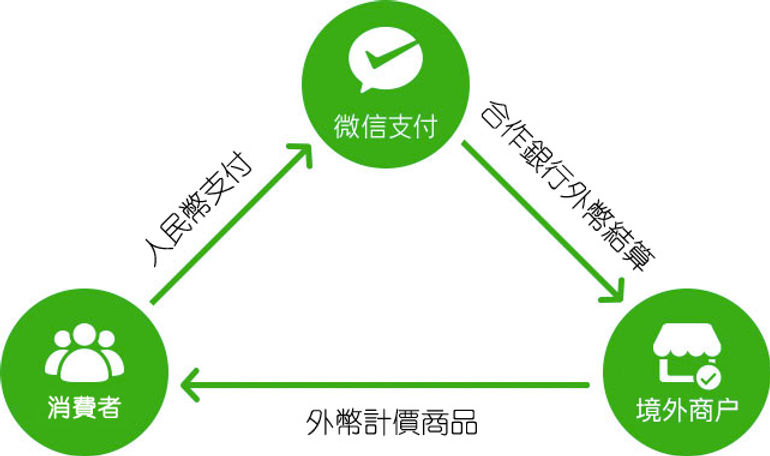 wechat-pay-flow.jpg