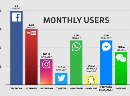 Facebook已達20億的每月用戶...隨之而來是更多的【責任】