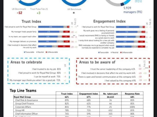 THE BIG TRUST SURVEY RESULTS