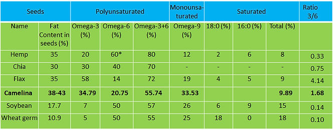 omega supplement, omega horse, camelina oil