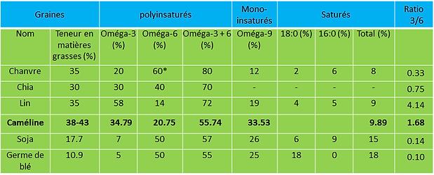 omega-3, omega cheval, supplément oméga chevaux