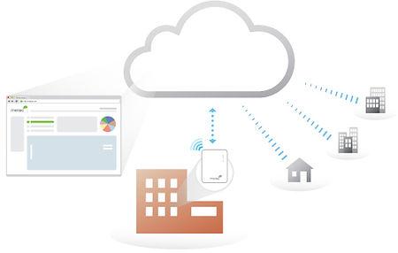 maraki_centrally_managed_cloud