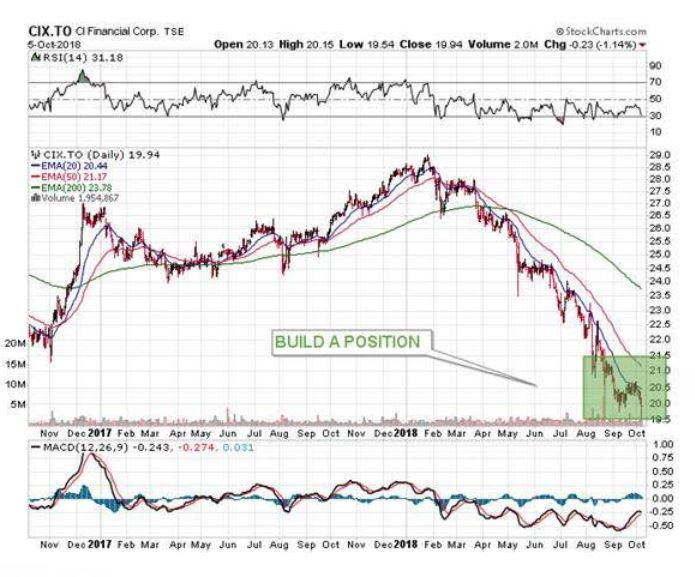 stock market, stock positions, investment opportunities, financial positions, investment opportunities, October stocks to watch, stocks to invest in now