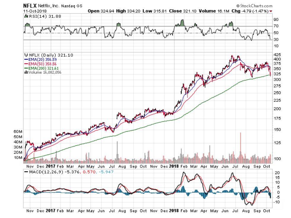Netflix stock, Netflix stock performance, should I invest in netflix, Netflix stock investing