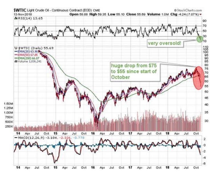 energy, stock markets for energy, stock market charts, how are energy stocks performing