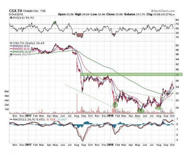 stocks, stock market, stocks to watch, investment opportunities, stocks to invest in, October stocks, stock market