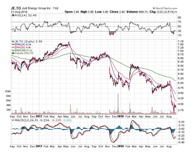 growth chart, just energy group, september benchmarks, growth chart, financial advisors