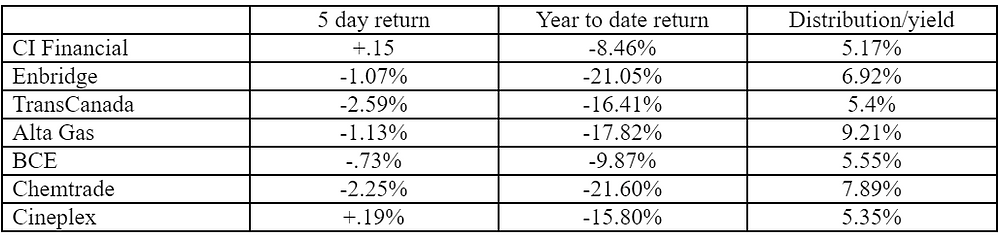 stocks, year to date, yield, investment yield, investment returns