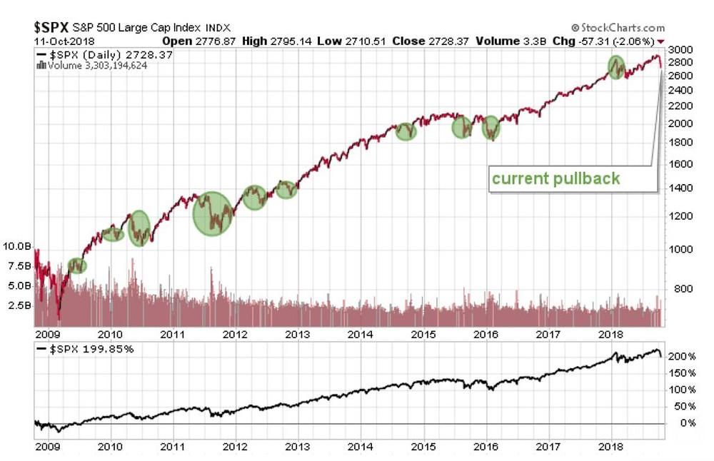 SPX, Stocks, Stock SPX, stock health, 2018 october stocks, best performing stocks, stock performance, where to invest money