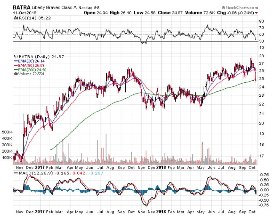 stock prices, best stocks to invest in, stock investing, Netflix stock, Liberty braves stock