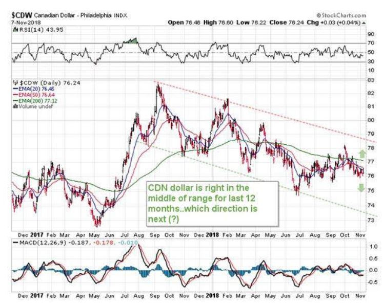 canadian dollar, how well is the canadian dollar doing, canadian versus american dollar, CAD