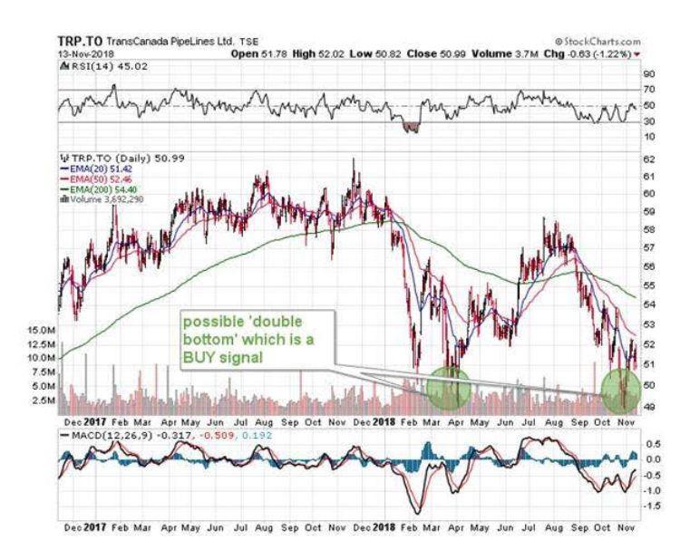 transcanada pipeline stocks, TransCanada, TransCanada Stocks, should I invest in TransCanada