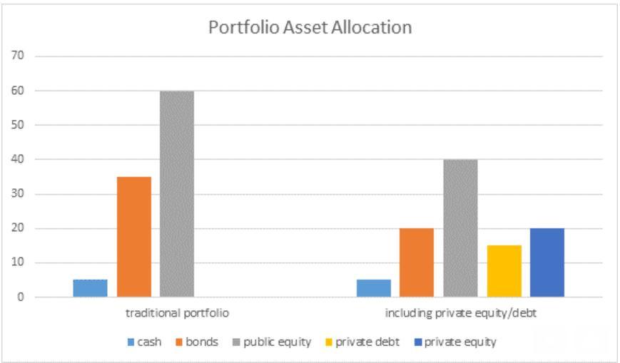 portfolio, asset allocation, stocks, public equity, bonds, cash, investments
