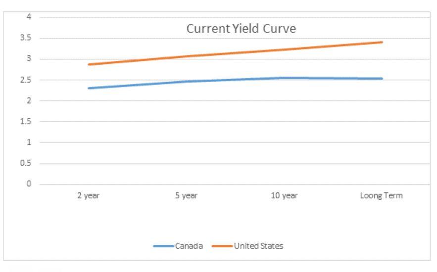 yield curve, current yield curve, current yield curve 2018, October yield curve, Canadian Yield curve
