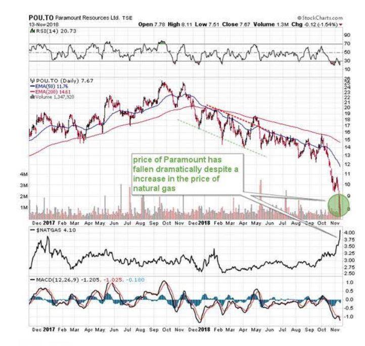 paramount energy, energy stocks, paramount energy stocks, should I invest in paramount energy, investing in energy stocks
