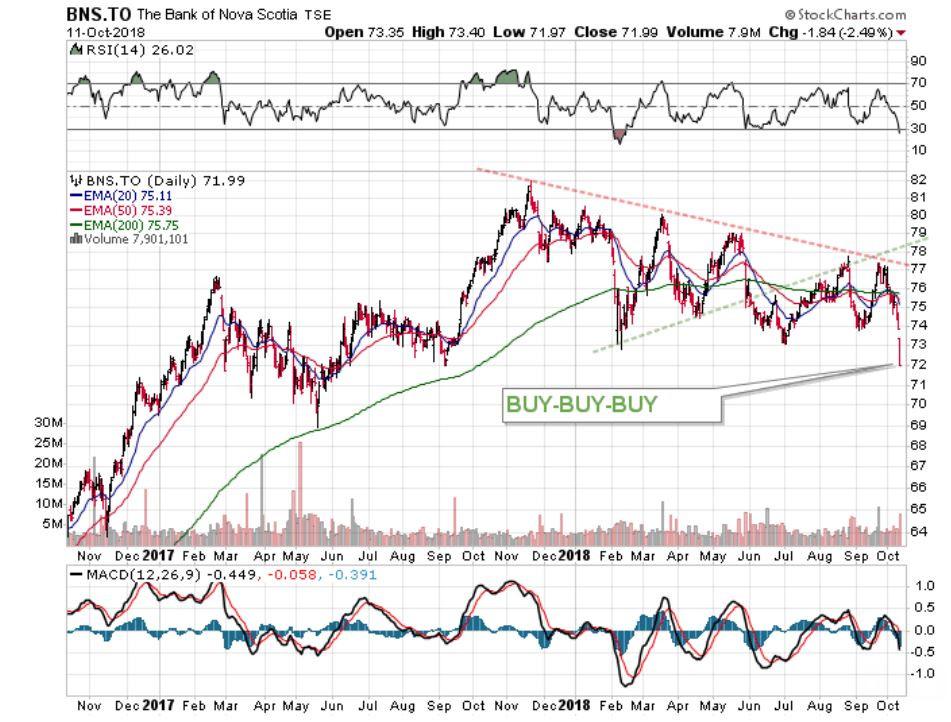 stocks, investing in stocks, stocks to invest in, best performing stocks, October stocks
