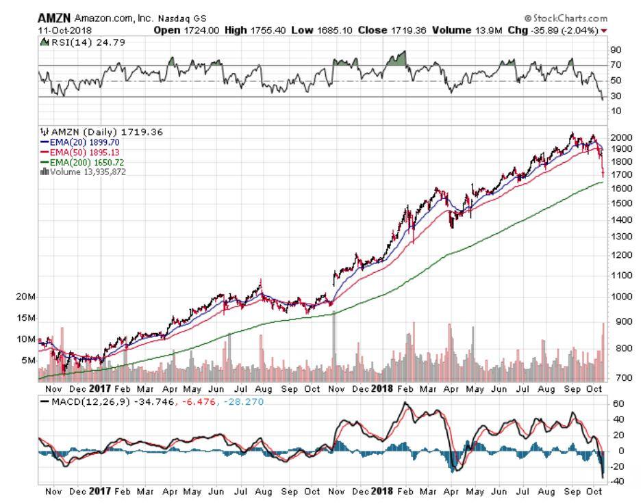 amazon stocks, how is the amazon stock doing, stocks to invest in, amazon stock price, should I invest in amazon