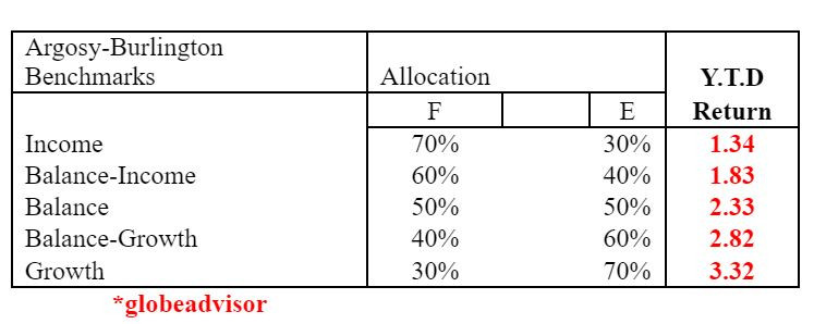 benchmarks, allocation, argosy september benchmarks, portfolio benchmarks, september benchmarks