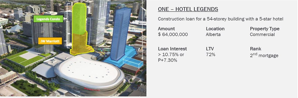 hotel, interest, investment, loan, mortgage, property, property type