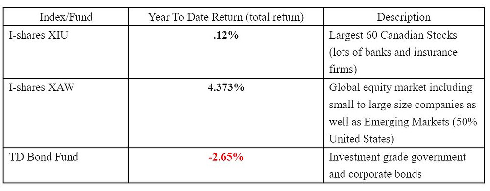 year to date return, Canadian stocks, emerging markets, October portfolio review, stock review, October stock review, investments for October