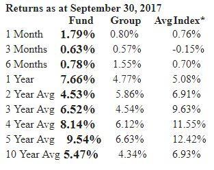 returns, September, Funds, Average return